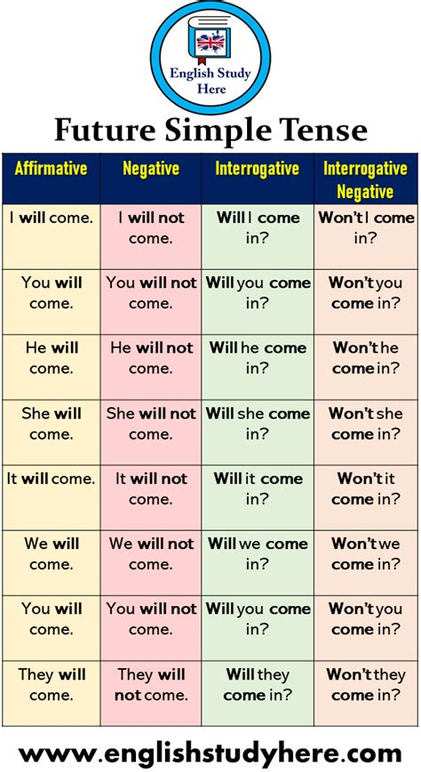 32 Future Simple Tense Example Sentences and Forms