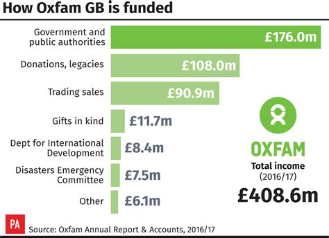 Oxfam warned about Government funding over sex allegations