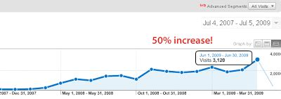 50% increase in blog traffic – thanks for the support