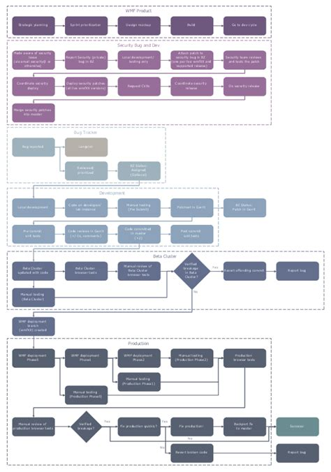 Business Process Mapping Solution   ConceptDraw