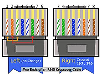 CCENT – Ethernet | Third Layer
