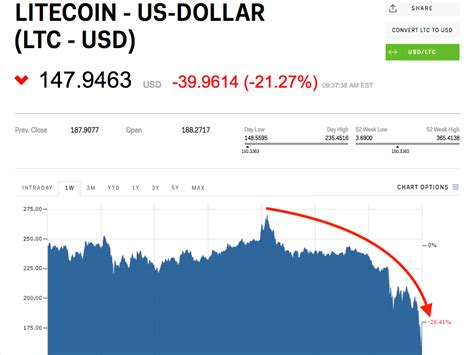 Litecoin has lost over half its value since the creator